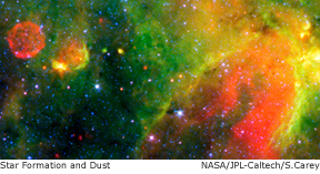 star formation and dust in the galactic plane