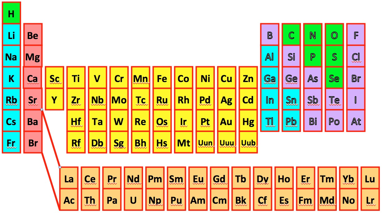 Chemical Compositions Of Halo Stars
